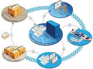 Chuẩn đầu ra: Nghề Logistics (Trung cấp)